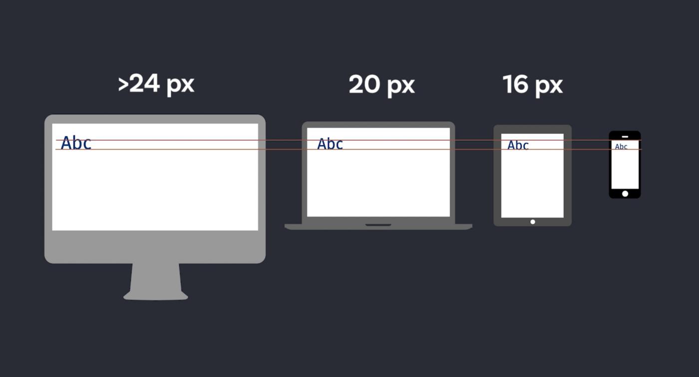 Una computadora de escritorio con texto en 24 px, una computadora portátil con texto en 20 px, una tableta con texto en 16 px y un teléfono inteligente con texto en 16 px de tamaño de fuente.
