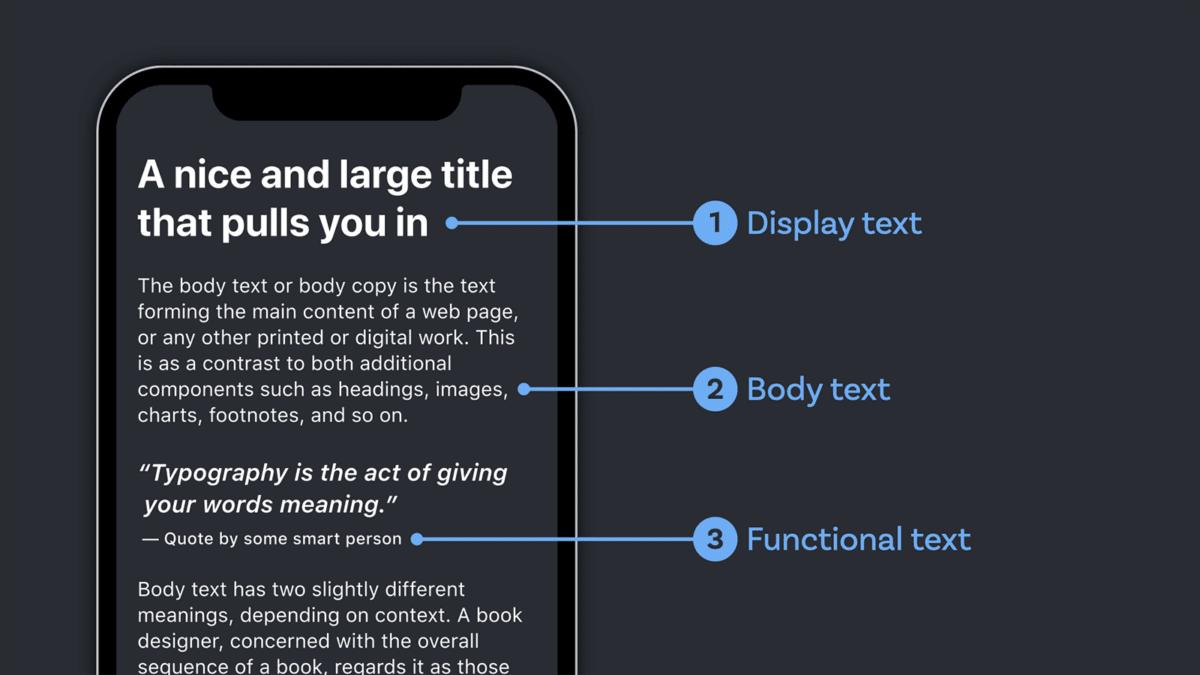 Los diferentes tipos de texto que se muestran en una aplicación. 1. El texto de la pantalla apunta al título. 2. El texto del cuerpo apunta a un texto de lectura larga debajo de él. 3. El texto funcional apunta al título debajo de una cita.